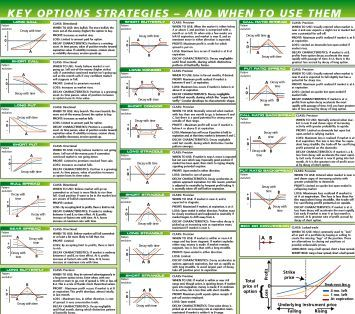 Literature review on option trading strategies