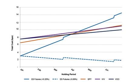 cme-report--cost-comparison-futures-vs-etfs-