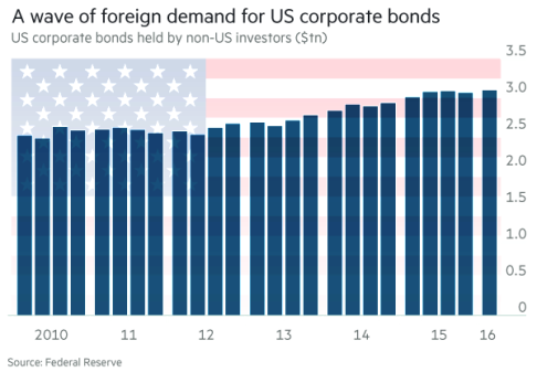 strong-demand-us-corporate-debt-marketsmuse